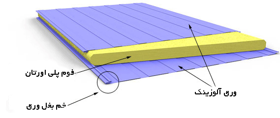 ساختار ساندویچ پانل پلی یورتان